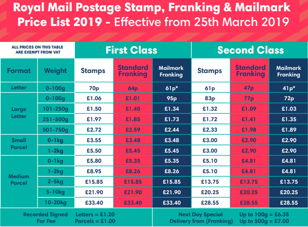 Royal Mail Second Class Postage Rates 2019