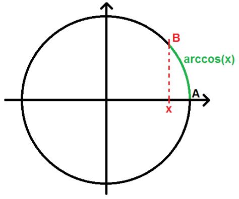 arccos(x) sur le cercle trigonométrique