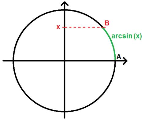 arcsin(x) sur le cercle trigonométrique
