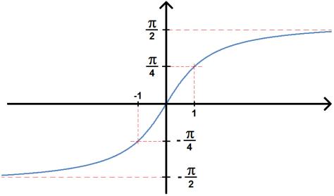 Courbe de la fonction arctan arctangente