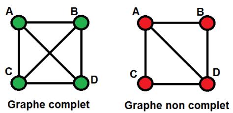 Exemple de graphe complet