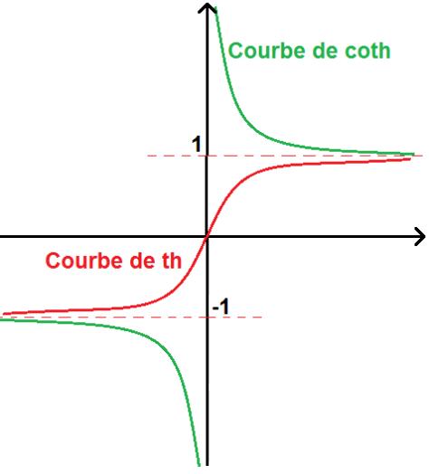 Courbe des fonctions tangente et cotangente hyperbolique
