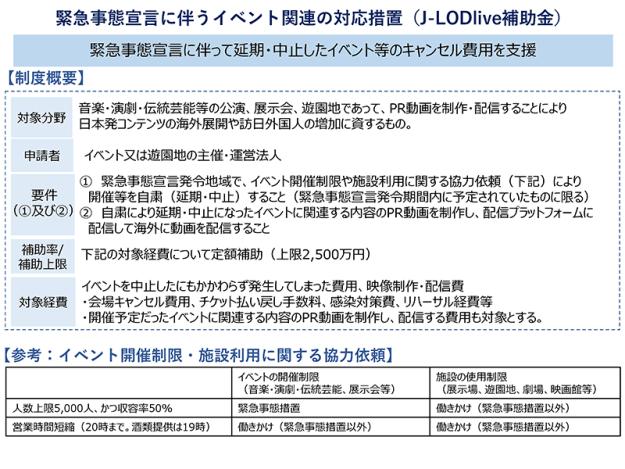 緊急事態宣言に伴うイベント関連の対応措置(J-LODlive補助金)