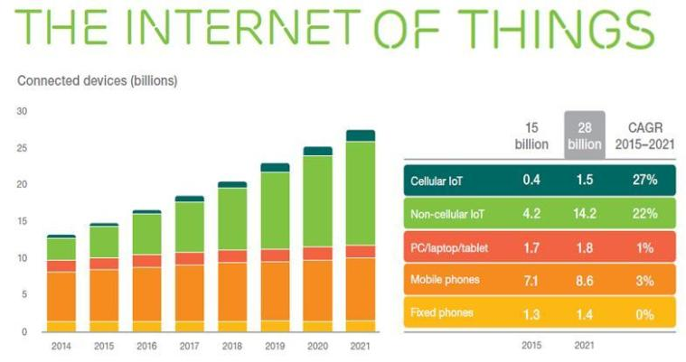 Population of IoT Devices