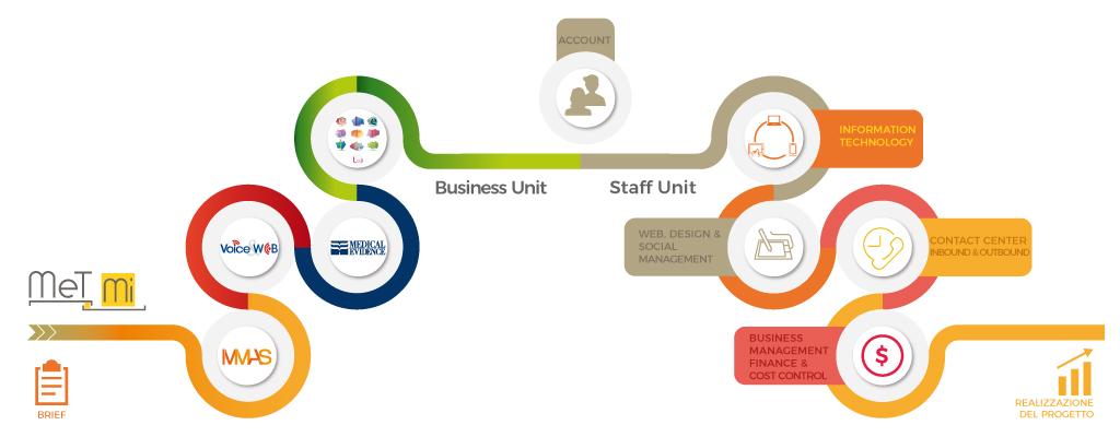 MeTMi-Organigramma-Business-Unit-ContactCenter-MMASdatabase-Formazione-ECM
