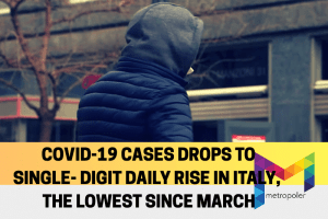 COVID-19 cases declining to single-digit daily rise in Italy