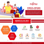 RPA Tech: Empowering Workforce, Automating the Future