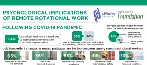 Groundbreaking global report showed the psychological impacts of remote rotational workforce