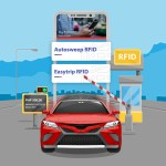 Autosweep and Easytrip Toll RFIDs reloading now available via PSBank Mobile