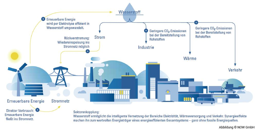 Wasserstoffregion Schaumburg: HyStarter Projekt ist jetzt abgeschlossen