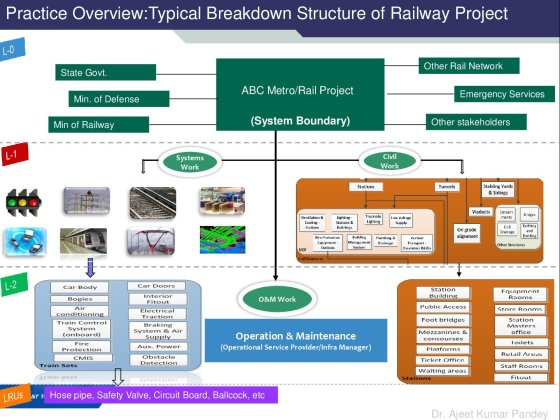 Practice Overview:Typical Breakdown Structure of Railway Project