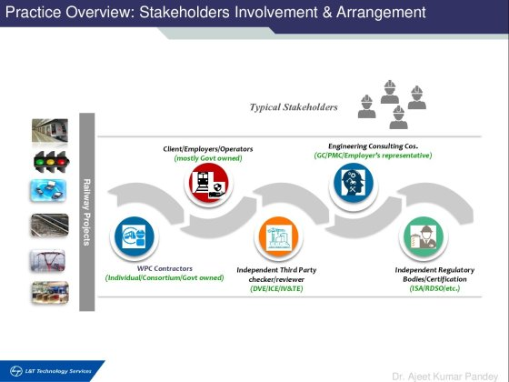 Practice Overview: Stakeholders Involvement & Arrangement