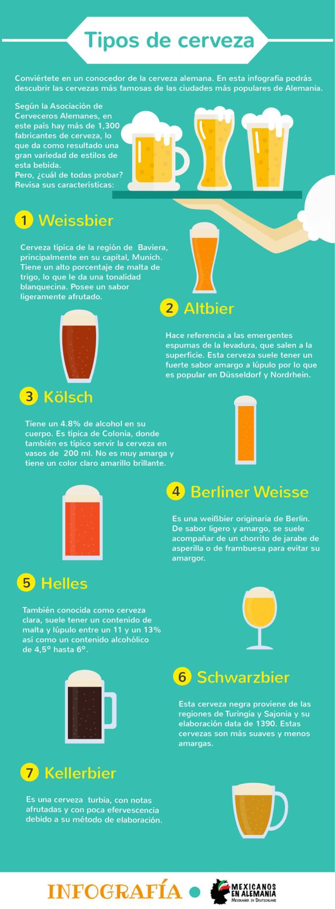 infografía tipos de cerveza en Alemania