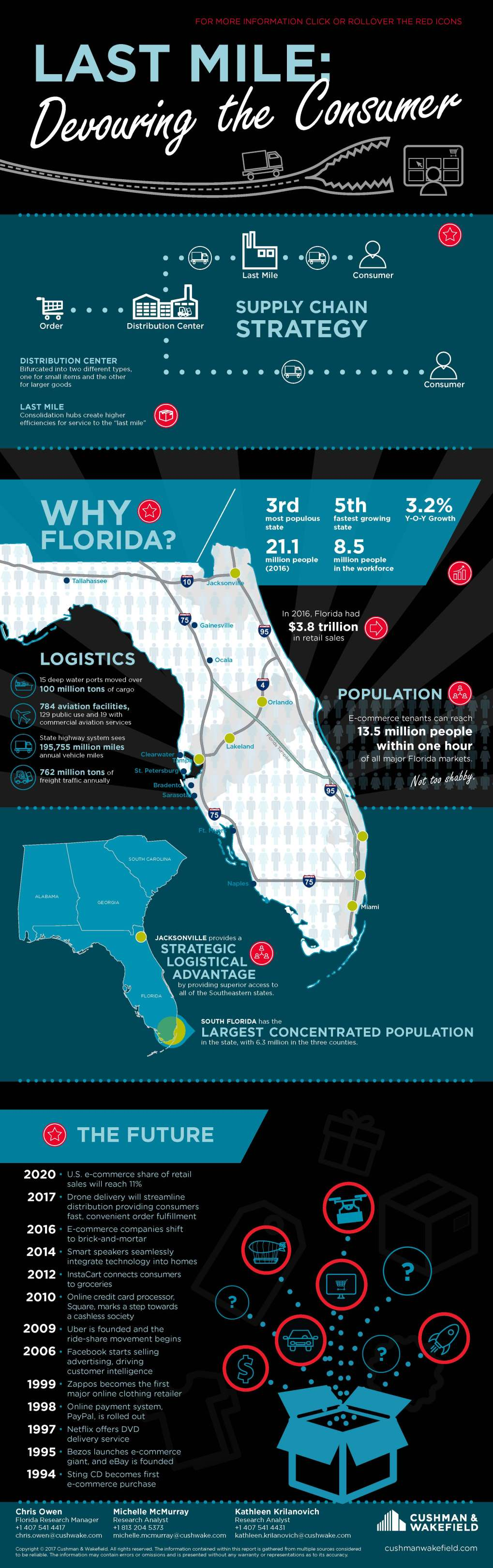 Florida E-Commerce Infographic
