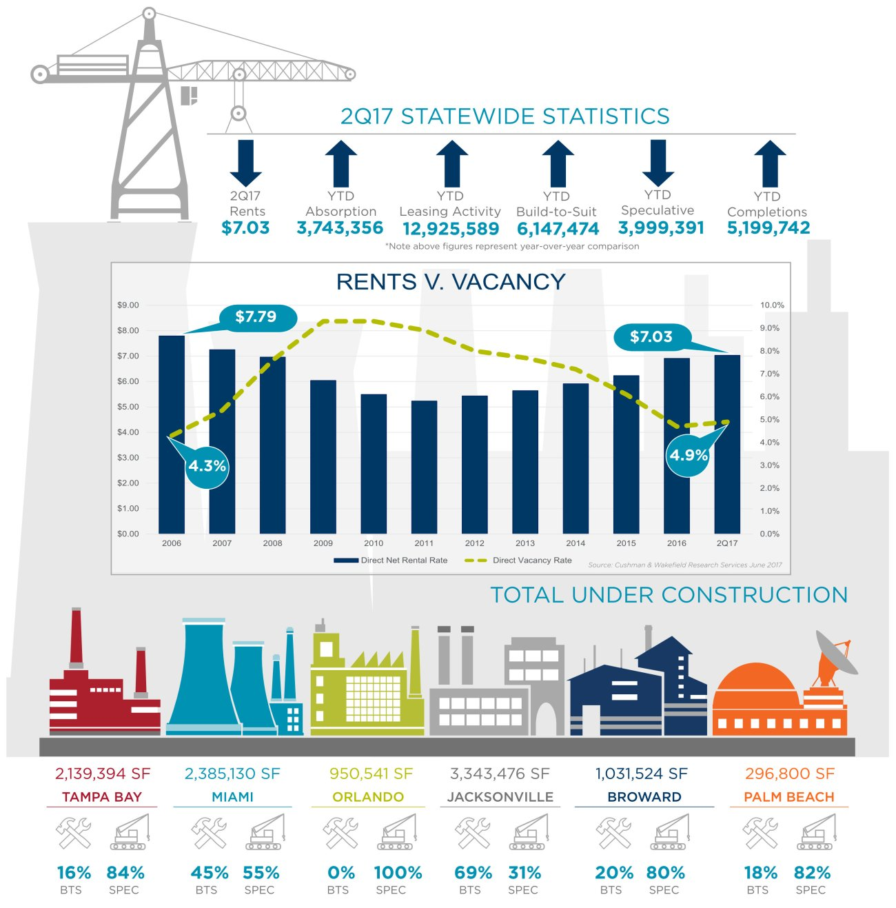 Cushman & Wakefield Report Highlights Growth of Florida's Industrial Markets