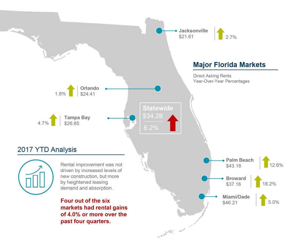 2Q 2017 Florida Rental Report