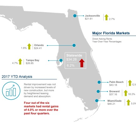 Cushman & Wakefield Report: Office Rents Up Year-Over-Year in All Major Florida Markets