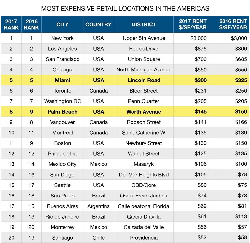 Most Expensive Retail Locations in the Americas