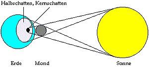 Sonnenfinsternis Grafik