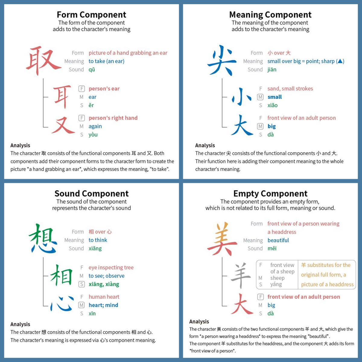 How To Learn Chinese Characters