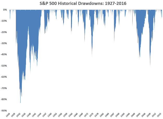 How to invest in shares - drawdown S&P500