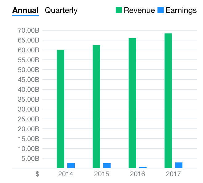 Wesfarmers shares (ASX WES) annual revenue and earnings
