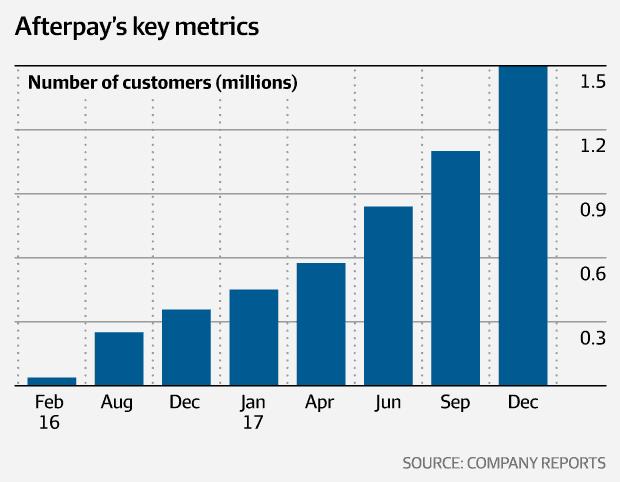 Afterpay Shares (ASX APT) Customer Growth