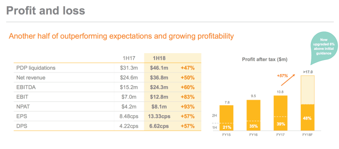 Pioneer Credit Shares (ASX PNC) profit and loss