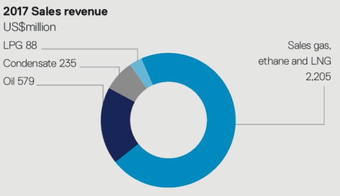 Santos Shares (ASX STO) revenue