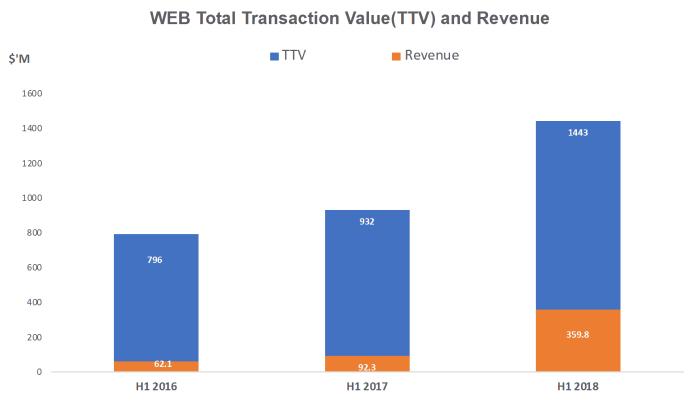 Webjet shares (ASX WEB) TTV