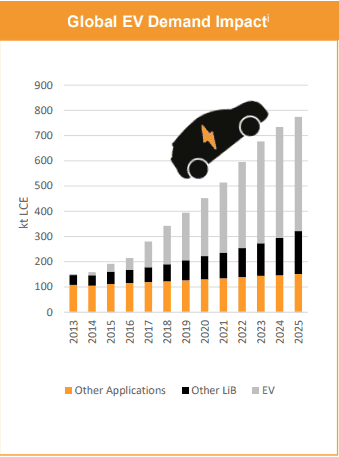 AVZ Minerals (ASX AVZ) - Global EV Demand Impact