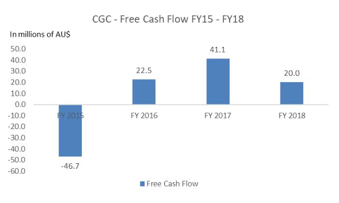 Costa Shares (ASX CGC) - Free Cash Flow