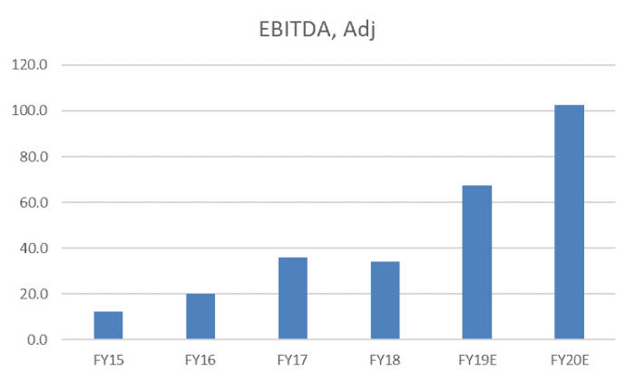 Freedom Foods Shares (ASX FNP) - adjusted EBITDA