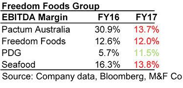 Freedom Foods Shares (ASX FNP) - Margin