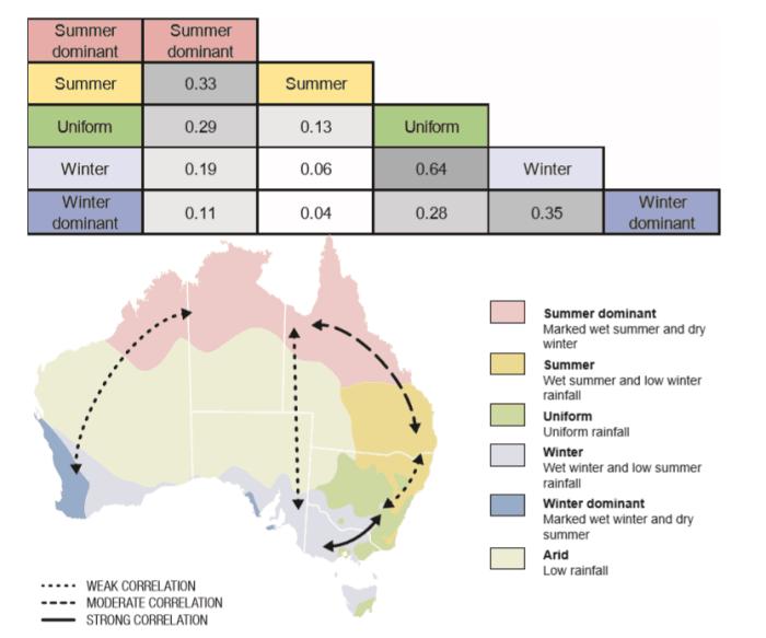 Rural Funds Group (ASX RFF) - Rainfall Correlation
