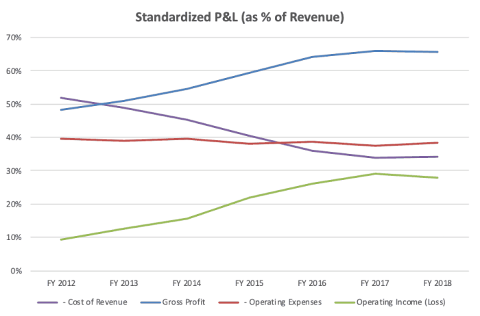 Fisher & Paykel Healthcare (ASX FPH) - standardized P&L