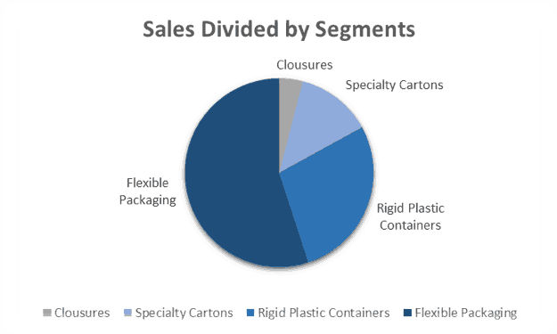 Amcor Limited (ASX AMC) - Sales Divided by Segments