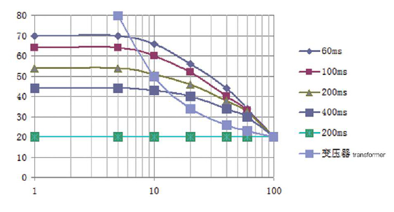 mf-500kva mfdc transformer load diagram