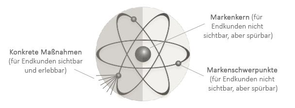 Positionierung - Das Markeatom und die Markenelektronen