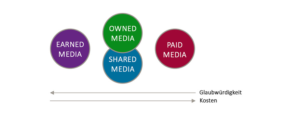 Owned, paid, earned and shared media