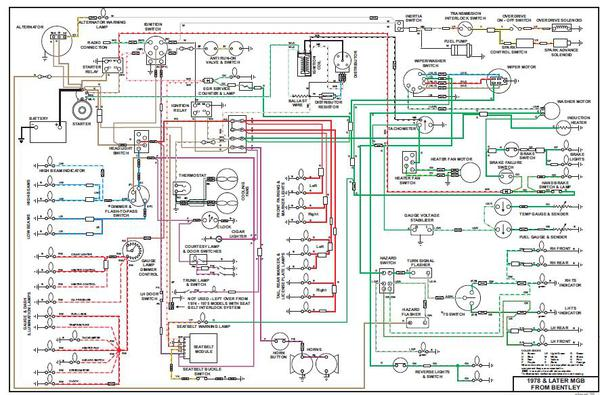 Superb 1978 Mgb Wiring Harness Installation Standard Electrical Wiring Wiring Database Obenzyuccorg