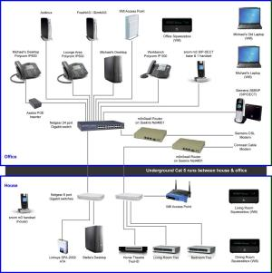 Updated HomeOffice Network Diagram – Graves On SOHO