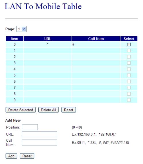 Figure 7: MV-370 LAN-To-Mobile routing table