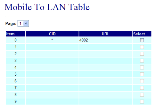 Figure 8: MV-370 Mobile-to-LAN routing table setup to send calls to local extension 4002