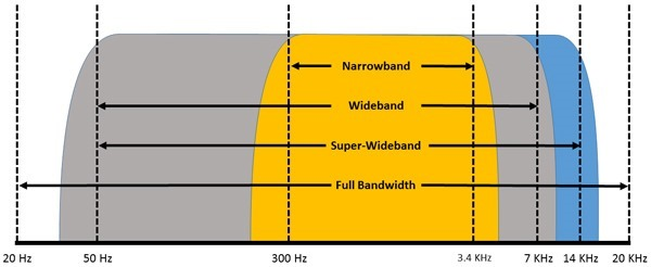 audio bandpass ranges