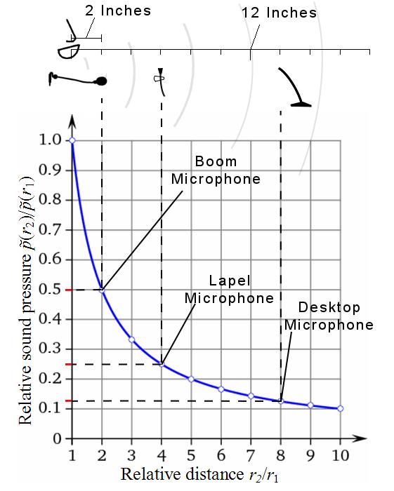 sound_pressure_vs_distance