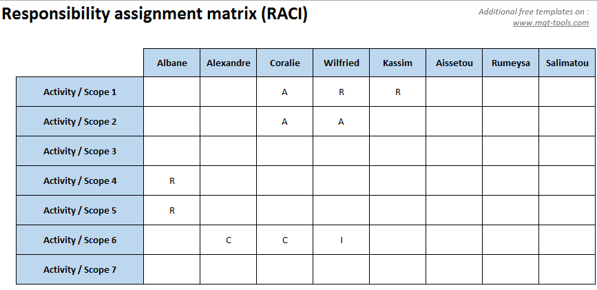 A RACI Or Responsibility Assignment Matrix (RAM) Describes The  Participation By Various Roles In Completing Tasks Or Deliverables For A  Project Or Business ...  Project Roles And Responsibilities Matrix Templates