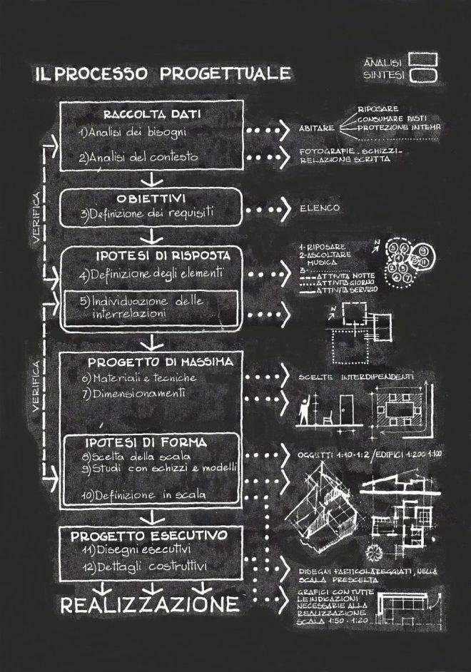 La progettazione MH-design maccatrozzo Alberto