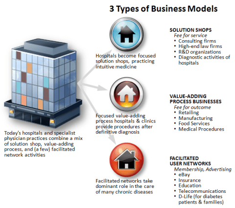 3 types of Business Models