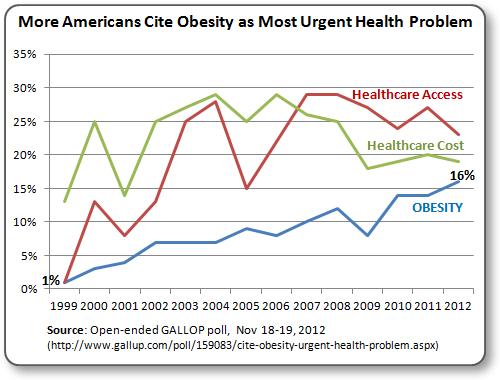 America's Obesity Epidemic - a BIG Problem (UPDATED)
